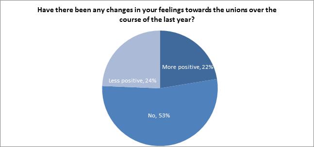 feelings_changed