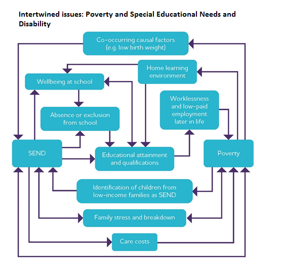 Links between poverty and Special Needs