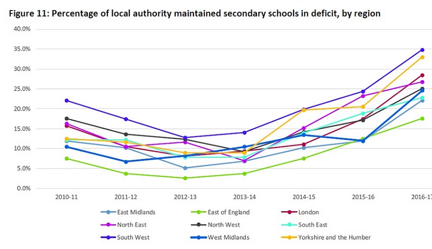 Effect of school funding cuts / increasing costs on school deficits