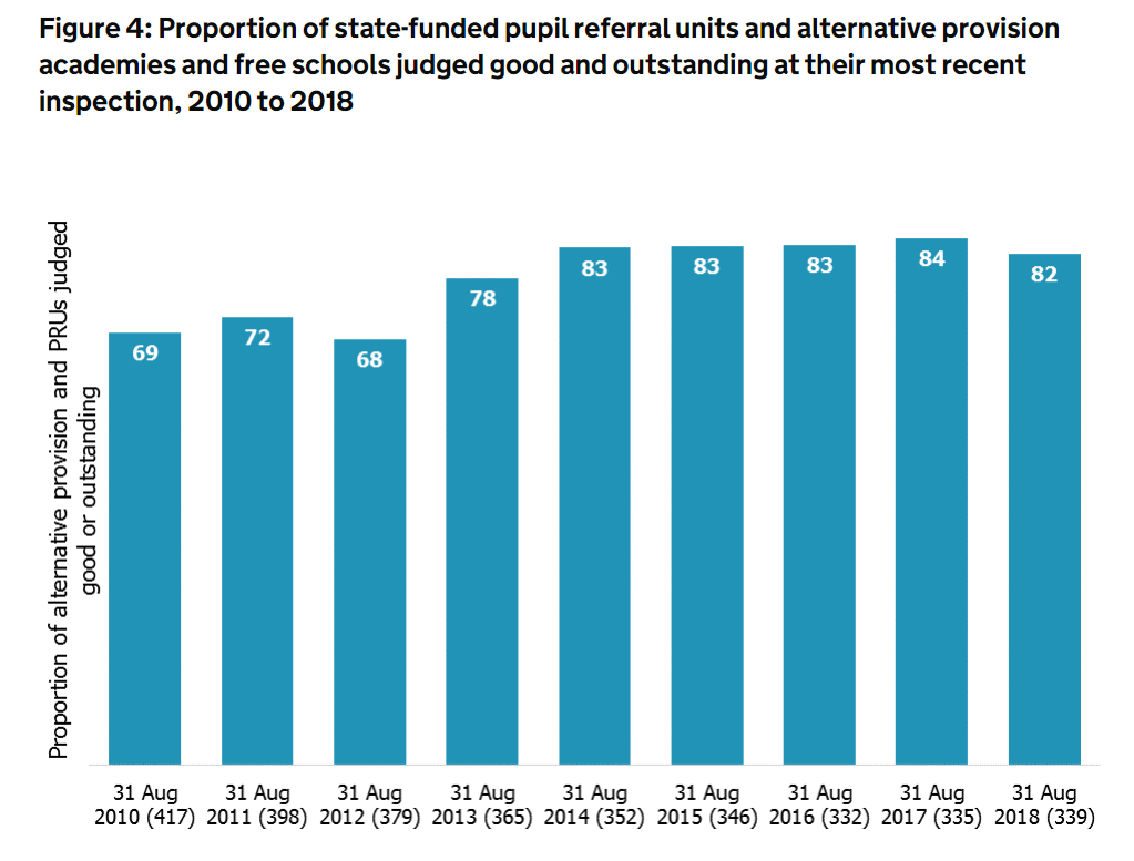 proportion of state funded pupil referral units and alternative provision academies and free schools judges good and outstanding